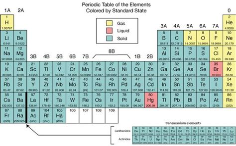 Liquids On The Periodic Table by Periodic Table Stables And The State On