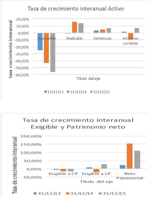 tasa de crecimiento anual compuesto wikipedia la an 225 lisis fundamental de dia 191 es rentable su crecimiento