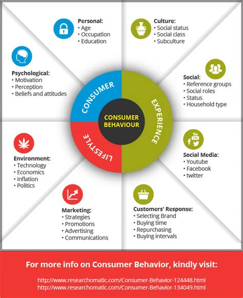 Consumer Behaviour consumer behavior visual ly