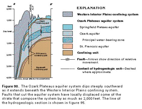 When Was The Interior Plains Formed by Ha 730 F Ozark Plateaus Aquifer System Text