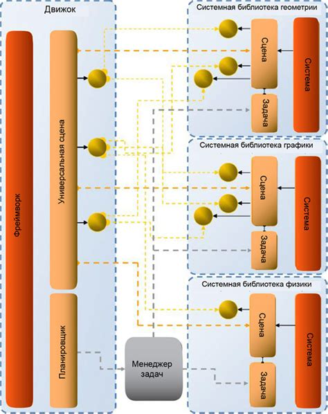 observer pattern in games implementation of multithreaded architecture of the game