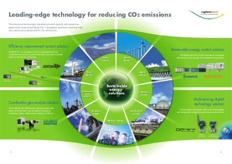 sustainable energy solutions for reducing co2 emissions vigilantpla