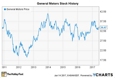 general motors price general motors stock history is the automaker doomed to