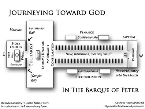 diagram of catholic church diagrams for the audio of the mass workshop revised set