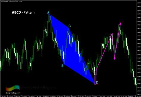 tutorial fibonacci forex fibonacci tutorial forex zeyeponohey web fc2 com