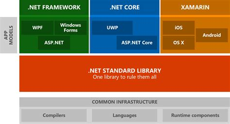 learning asp net 2 0 build modern web apps with asp net 2 0 mvc and ef 2 books introducing net standard net
