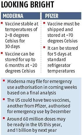 modernas covid vaccine  effective edges  pfizer