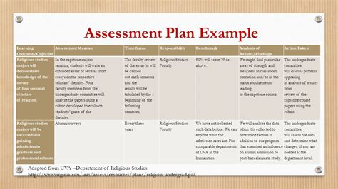 assessment plan template best resumes