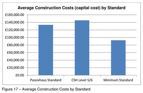 building costs passivhaus news