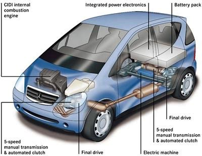 a what are hybrid vehicles for dummies overview