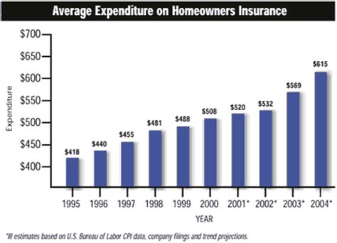 bounce house insurance rates homeowners insurance expects 8 jump in 2004