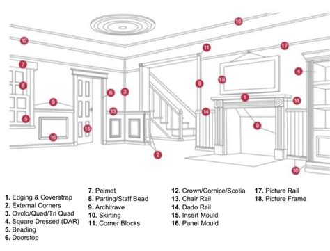 design interior glossary mouldings terminology pinterest moldings