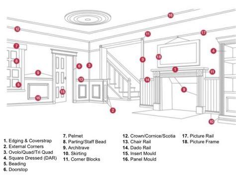 interior design terminology mouldings terminology pinterest moldings