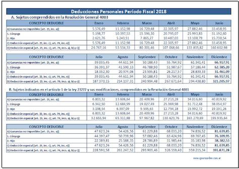 deducciones personales ganacias 2012 ganancias deducciones personales mensuales 2018