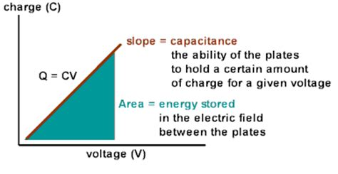 what is the capacitance of the parallel plate capacitor physicslab parallel plate capacitors