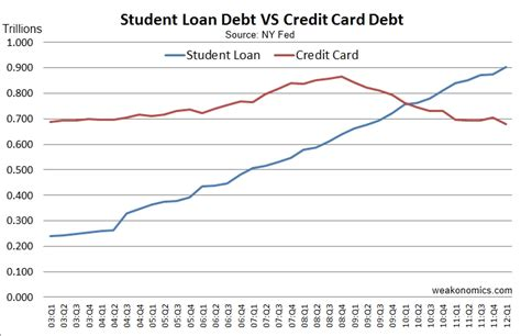 Average Mba Student Debt by The Crushing Burden Of Student Debt Phil Ebersole S