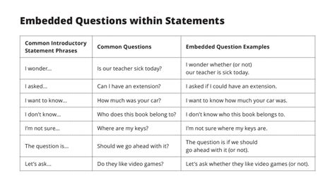 sentence pattern question and answers embedded questions esl library blog