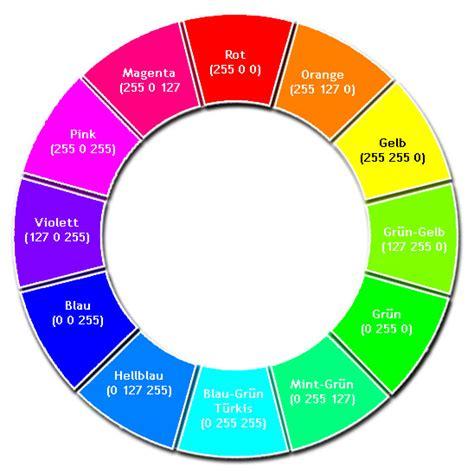 der rgb farbkreis