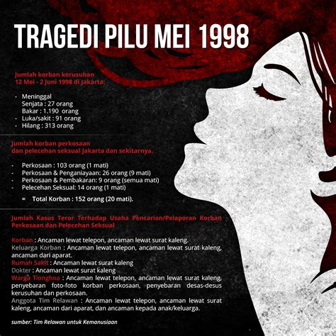film dokumenter kerusuhan mei 1998 news yang tersimpan dari mei 1998