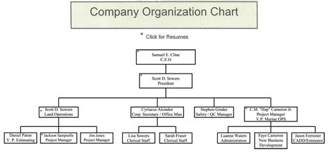 construction organizational chart template company 8 best images of construction company hierarchy chart