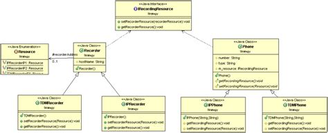 strategy pattern in java with exle java implementation of strategy design pattern