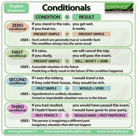 Traduction Banc En Anglais by Conditional Clauses Chart Teaching Anglais