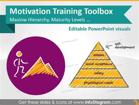 ppt templates for training motivation training presentation template ideas