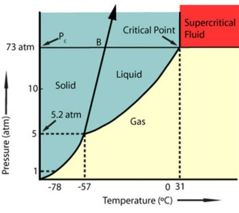 supercritical co2 phase diagram sfe extraction and separation analytical solutions