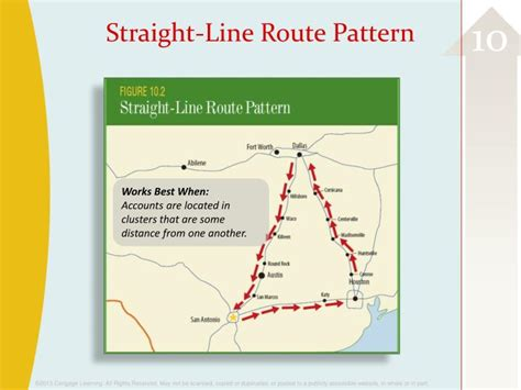 straight line pattern territory ppt adding value self leadership and teamwork