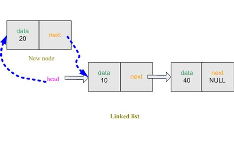 c tutorial linked list how to create linked list using c c codeproject