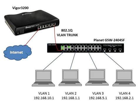 Switch Vlan configuring 802 1q vlans on vigor3200 and planet smart