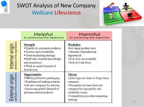 Mba Swot Analysis Of Pharmaceutical Industry by Swot Analysis Of New Pharmaceutical Company