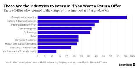 Bloomberg Top Mba Programs 2017 by Best Internships Turned Time For Mba Students