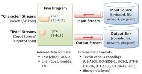 format file output java 3 exles to read inputstream as string in java jdk7