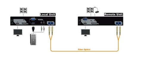 Terbaik Rextron Hdmi Extender Fvm M030 hdmi extender fiber projector
