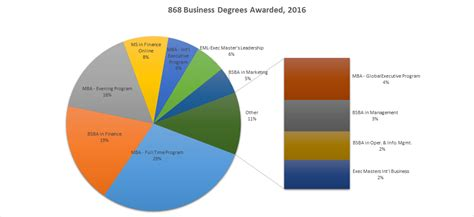 Georgetown Mba Class Of 2016 by 60 Years Of Business The Story Of Georgetown S Business