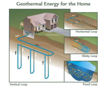 the home source geothermal heat pump