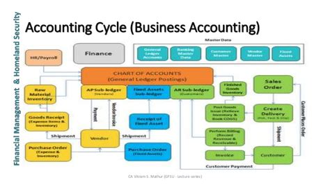 Mba In Forensic Accounting In India by Unit 1 2 Financial Statements Flow And Taxation Gfsu