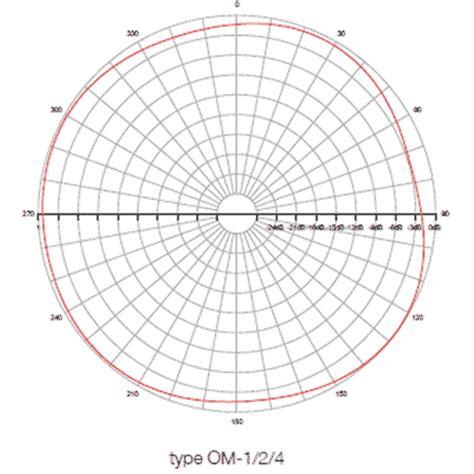 radiation pattern different types antenna uhf omni directional antenna tv antennas and tv antenna
