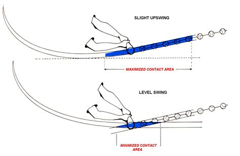 baseball swing plane the 3 core concepts of rotational hitting 171 baseball