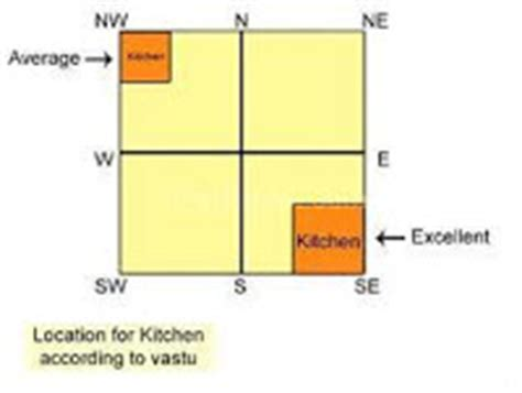 vastu tips for almirah in bedroom vastu shastra tips for home and office vastu for kitchen