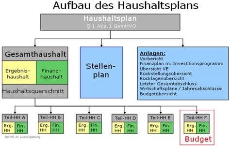 Plan 65 by Stadt Ludwigsburg Der Haushaltsplan