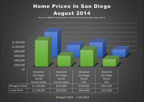 home prices in valley san diego 92130 for august