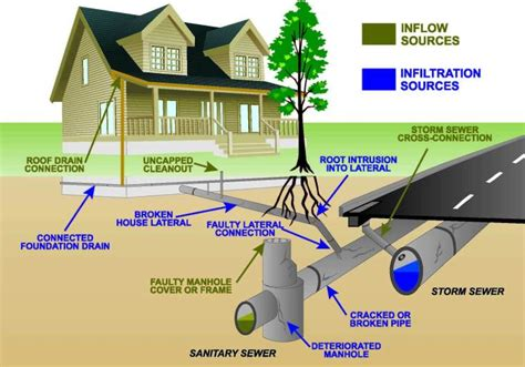 sewer line harry caswell plumbing mechanical and utility
