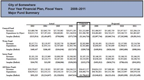 Taking A Longer View On Our Local Budgets Empire Center For Public Policy 5 Year Capital Plan Template