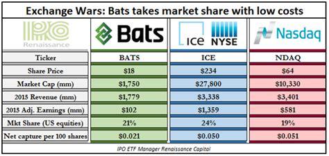 Ipo Deal Calendar Week Ahead Stock Exchange Bats Global Markets Set To