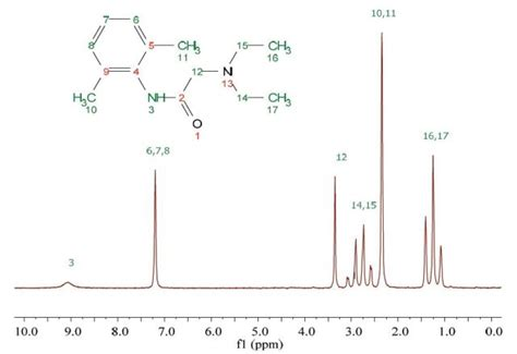 h nmr spectrum an introduction to nmr on lidocaine molecules