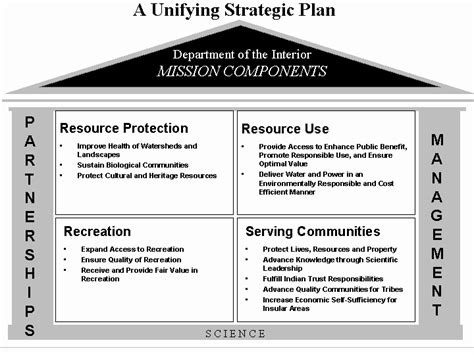 strategic human capital management implementation plan