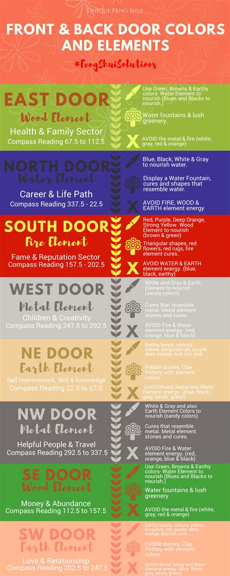 feng shui color the feng shui of front back doors colors location