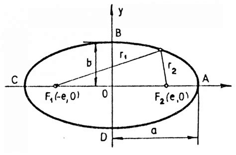 conic sections ellipses math conic sections ellipse png math and physics